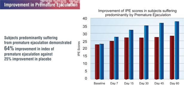 premature-ejaculation-research