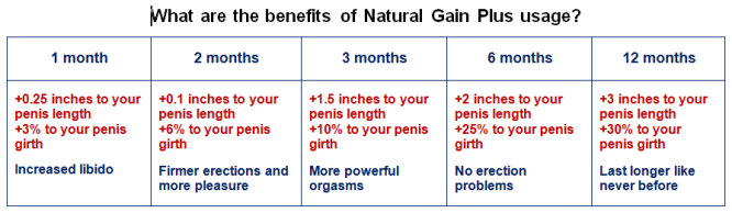 All natural penis enhancement
